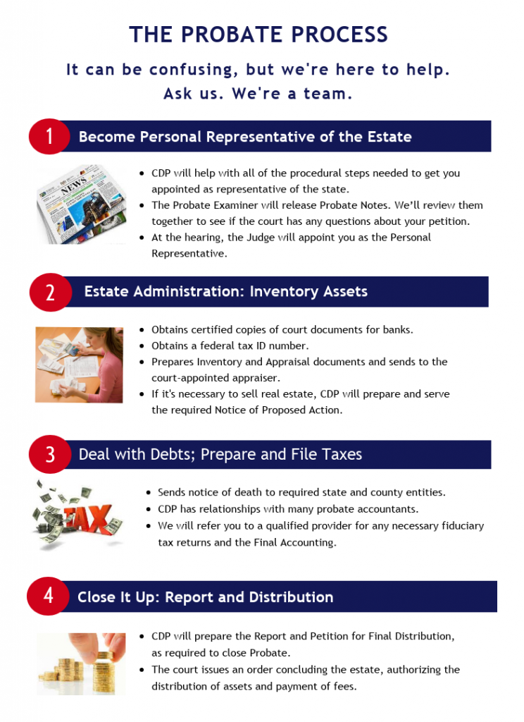 California Document Preparers Probate infographic